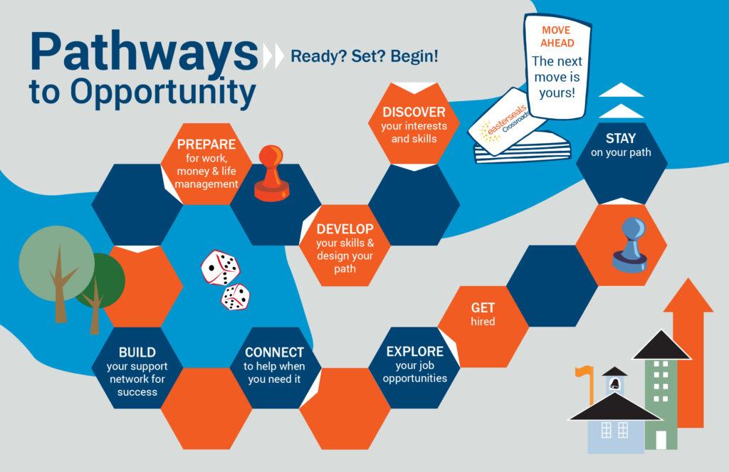 infographic of Pathways Program